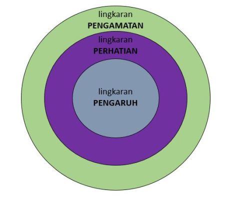 lingkaran (1)