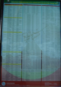 Poster APBD Kota Solo 2005